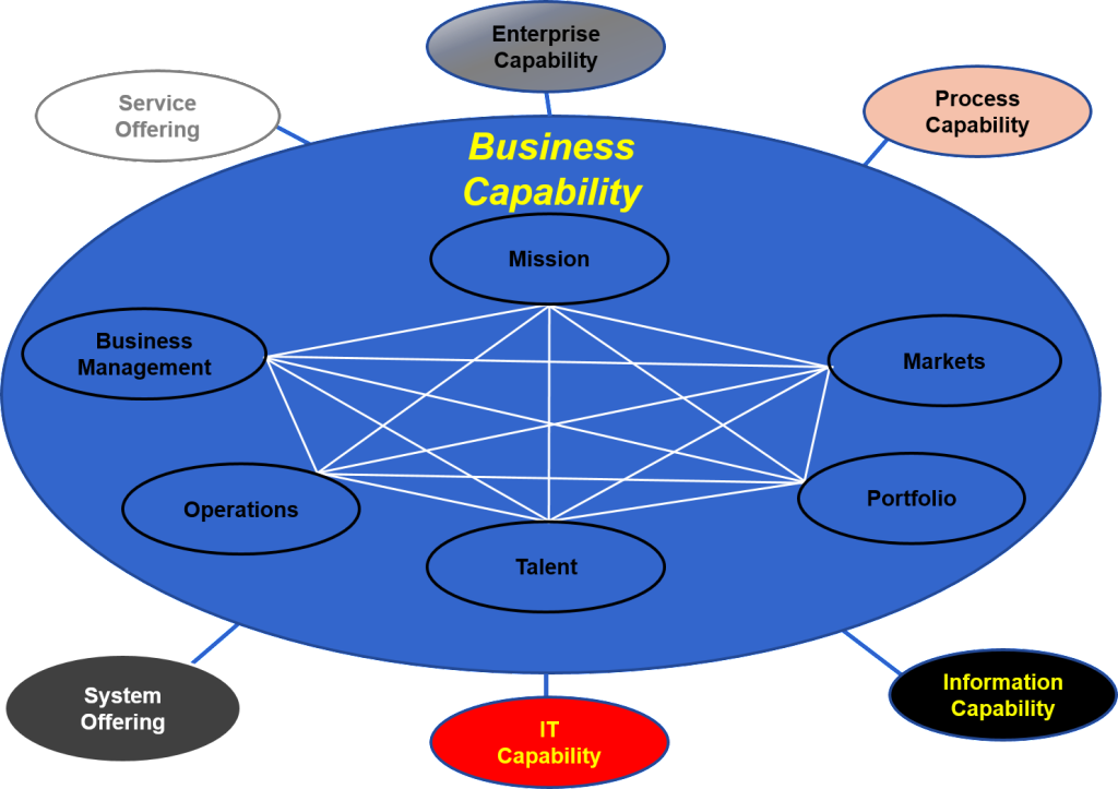 Business Capability