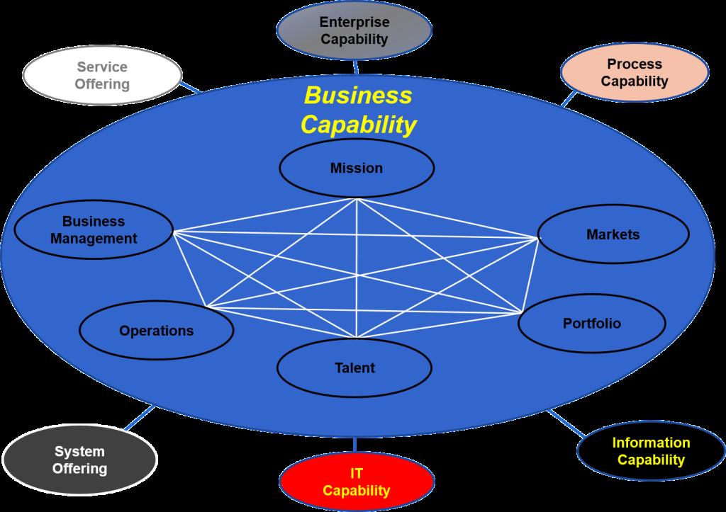 Business Capability