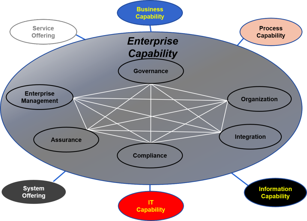 Enterprise Capability