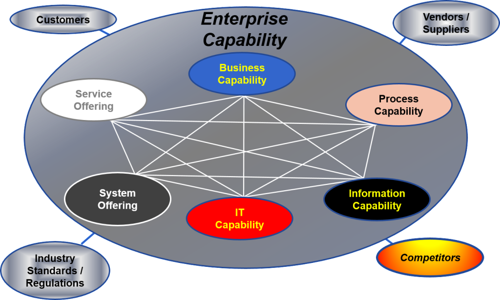Enterprise O&C System