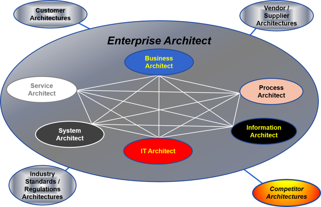 Enterprise System Architect