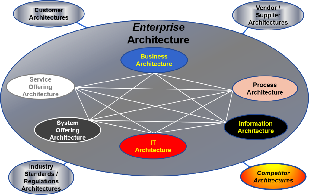 designing an enterprise business system essay An enterprise architecture framework then and in later papers, zachman used the word enterprise as a information system layer (business applications.
