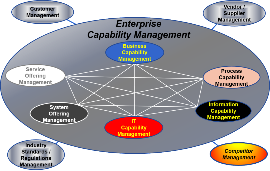 Enterprise System Management