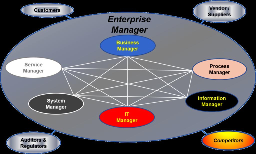 Enterprise System Manager