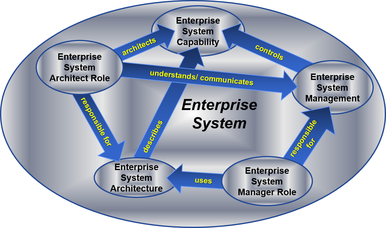 enterprise systems 2 essay Lesson: enterprise resource planning essay enterprise systems is a group of combined software modules that help large companies and business to integrate information from many different departments of the business by storing it in one main database.