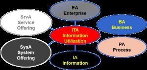 Information Utilization