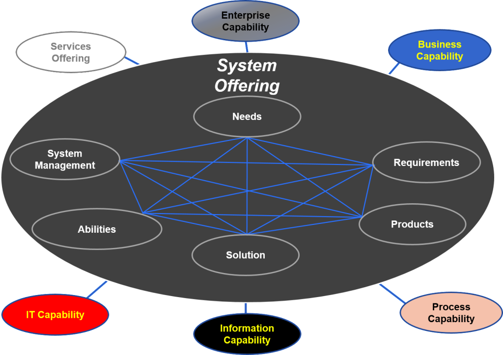 System Offering