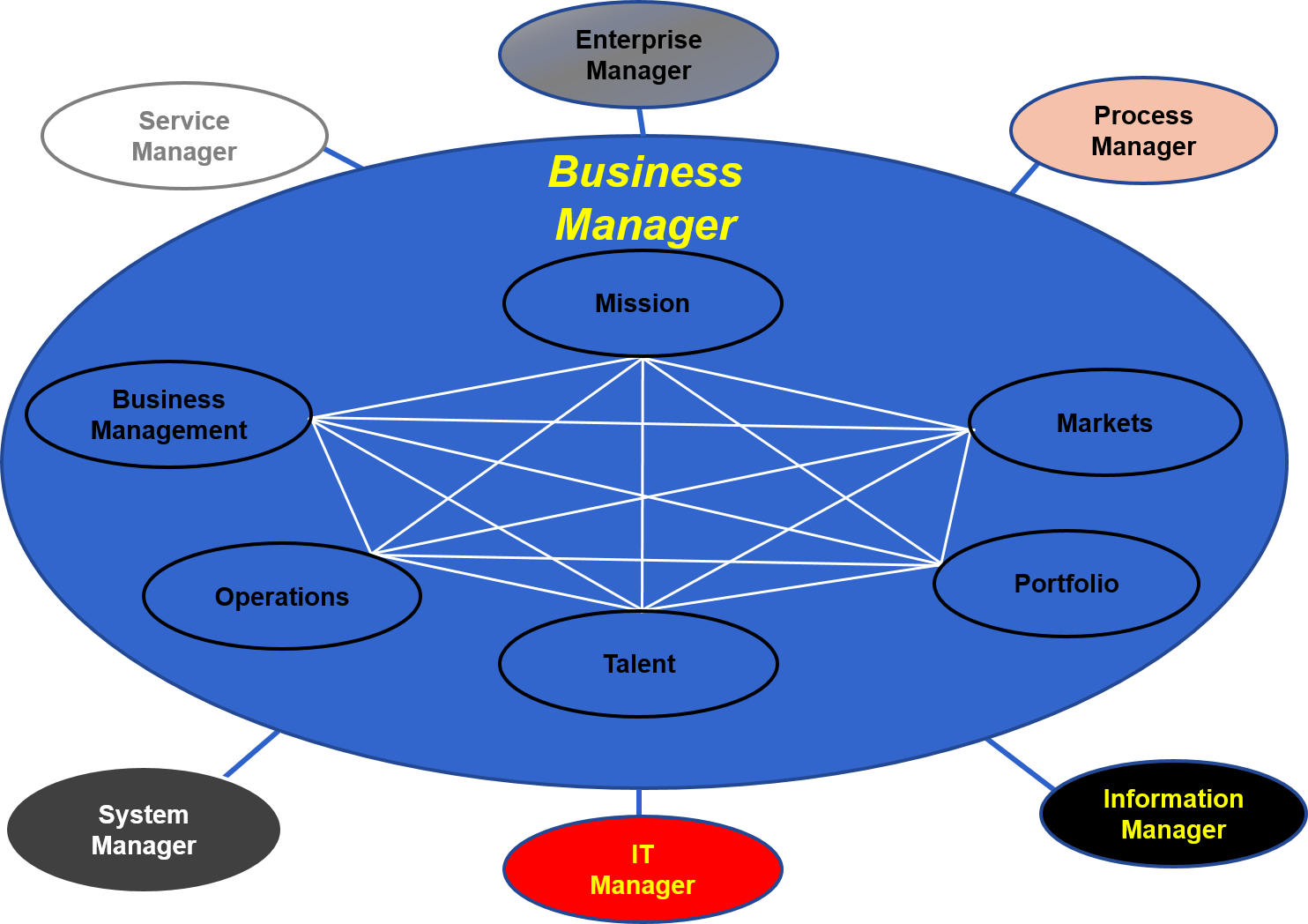 role of business manager A thoughtful description of what a manager does or should do comes from the harvard business review in their description of the role and duties of a manager, management is the responsibility for the performance of a group of people.
