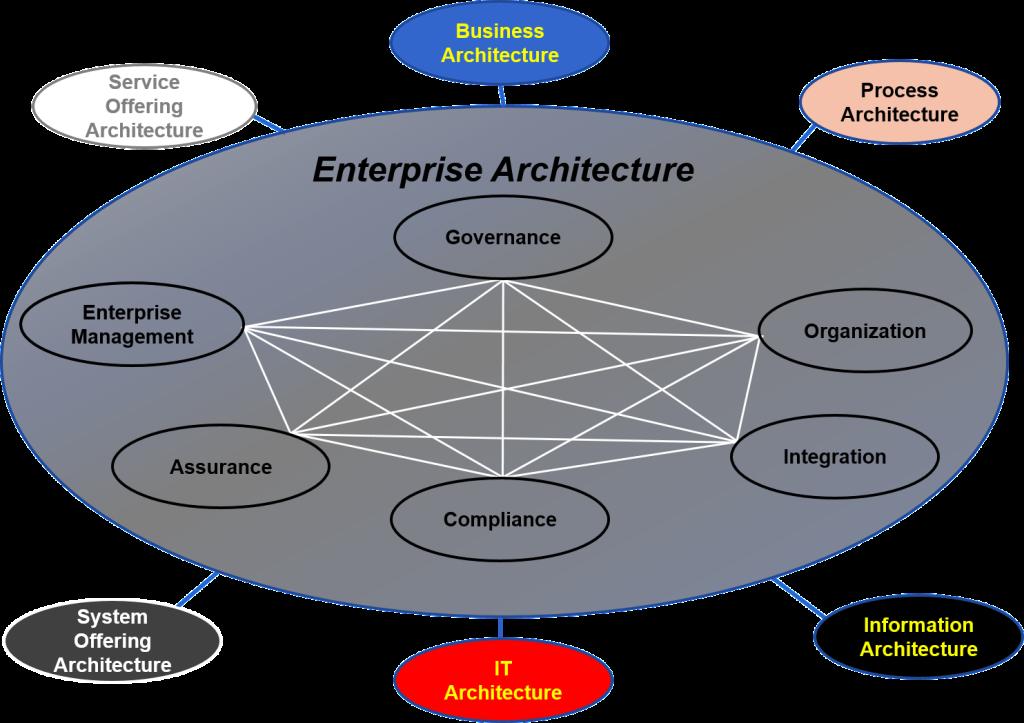 Enterprise architecture standard business for E commerce architecture diagram