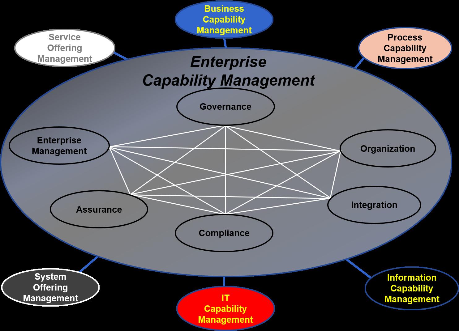 enterprise process management group - HD1484×1071