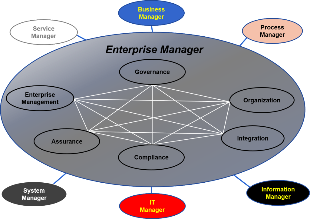 Enterprise Manager