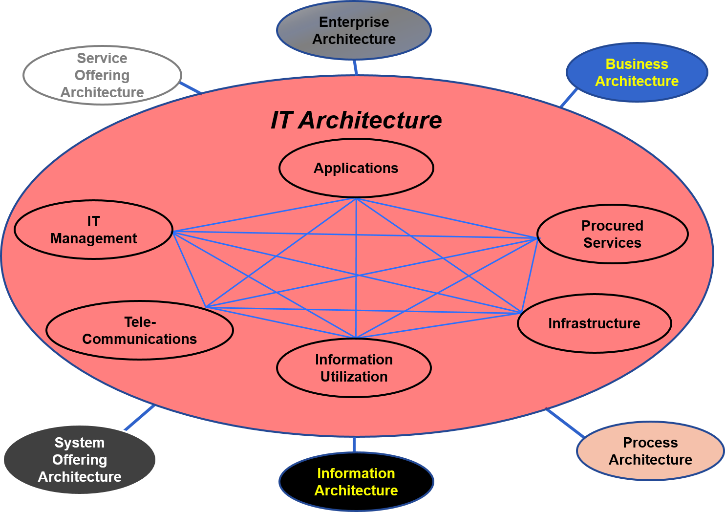 Attrayant Figure 27 U2013 IT Architecture Concept Diagram