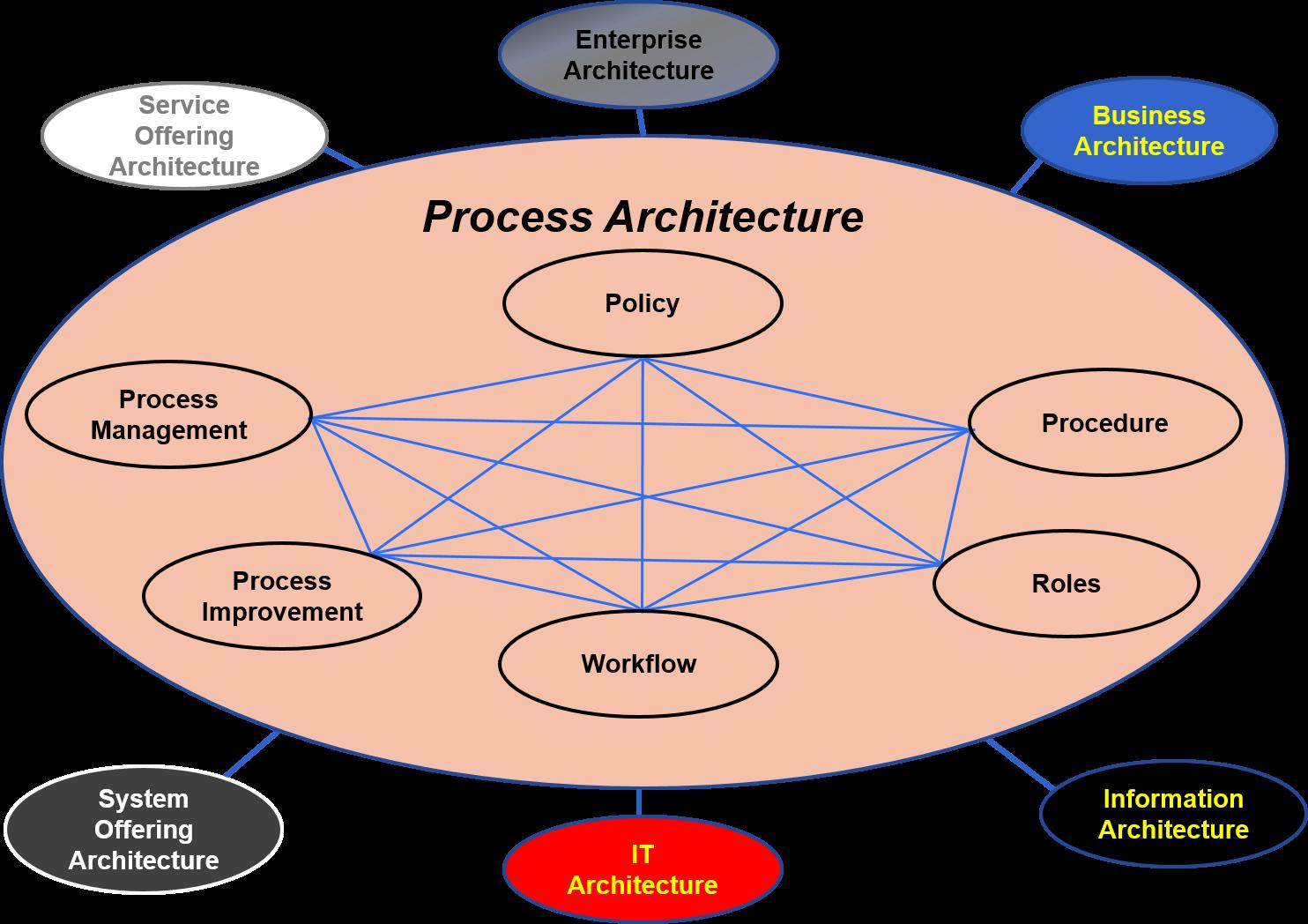 PArchitecture