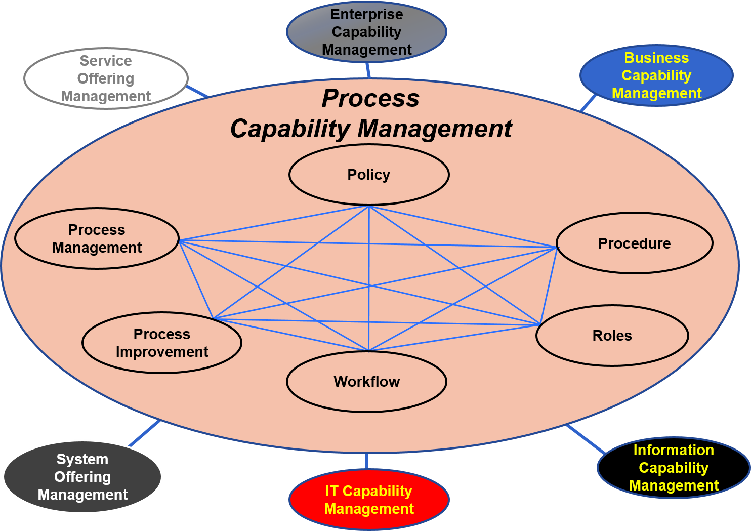 Process Capability Management