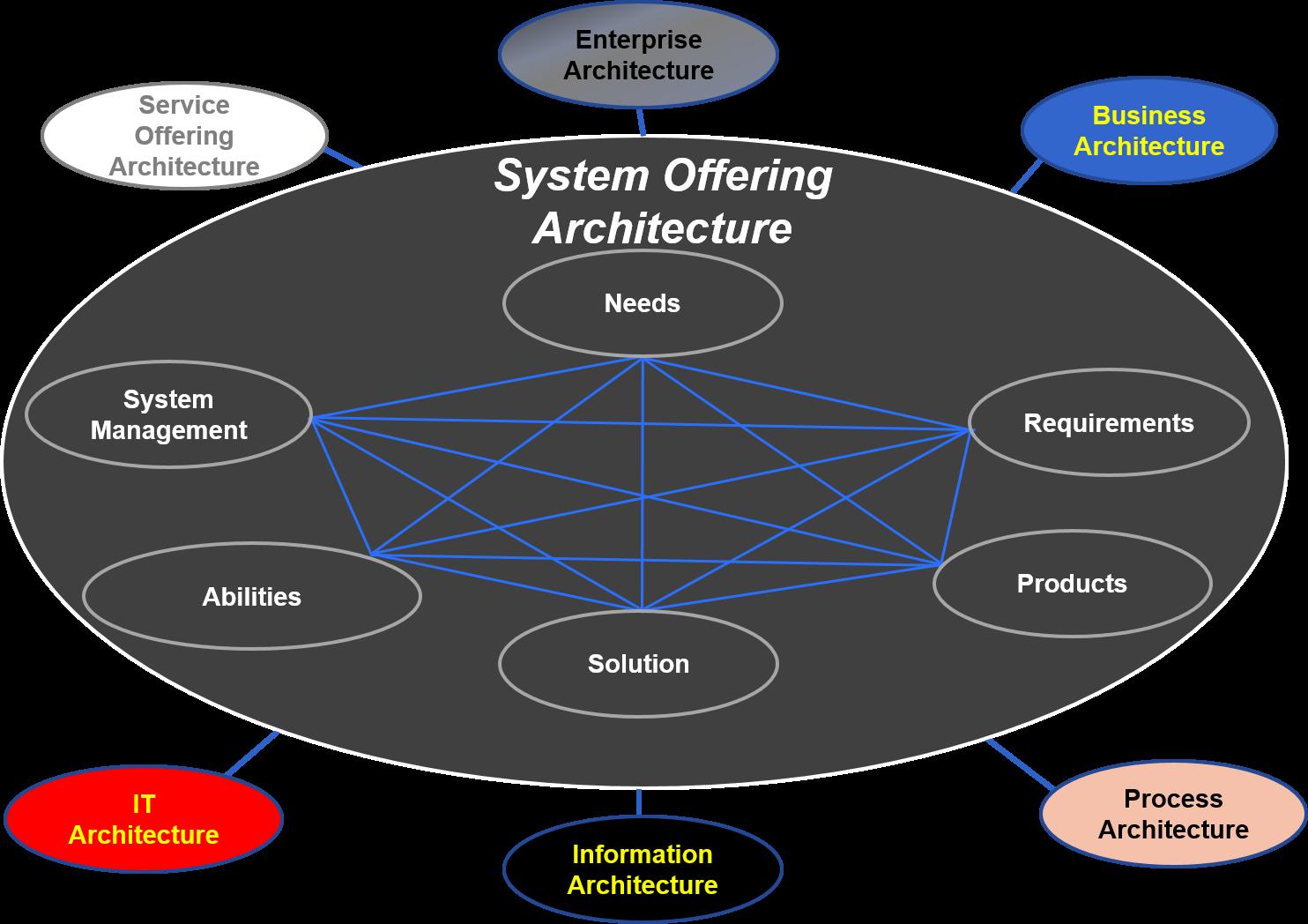 SysArchitecture